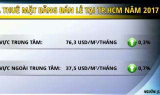 [Video] Bất chấp sự phát triển của thương mại điện tử, TP HCM vẫn khát mặt bằng bán lẻ